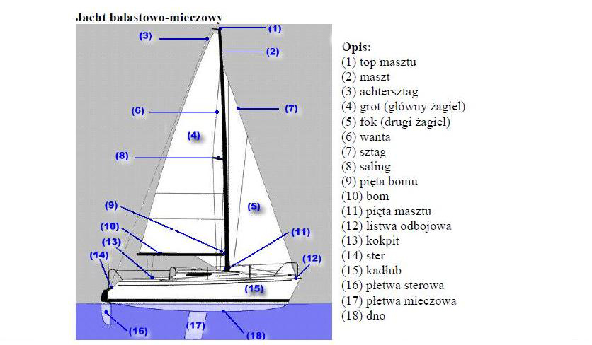 budowa jachtu słowniczek żeglarski