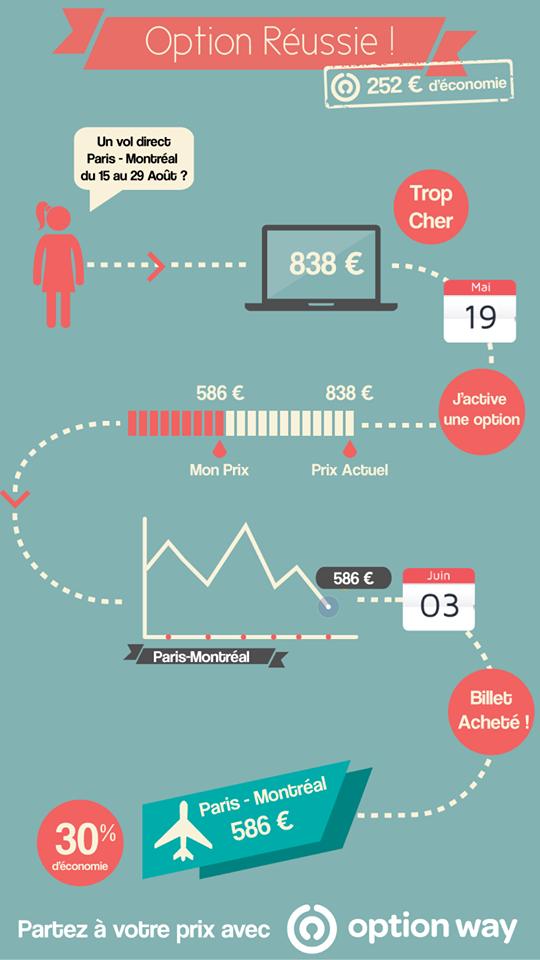 Infographie option réussie