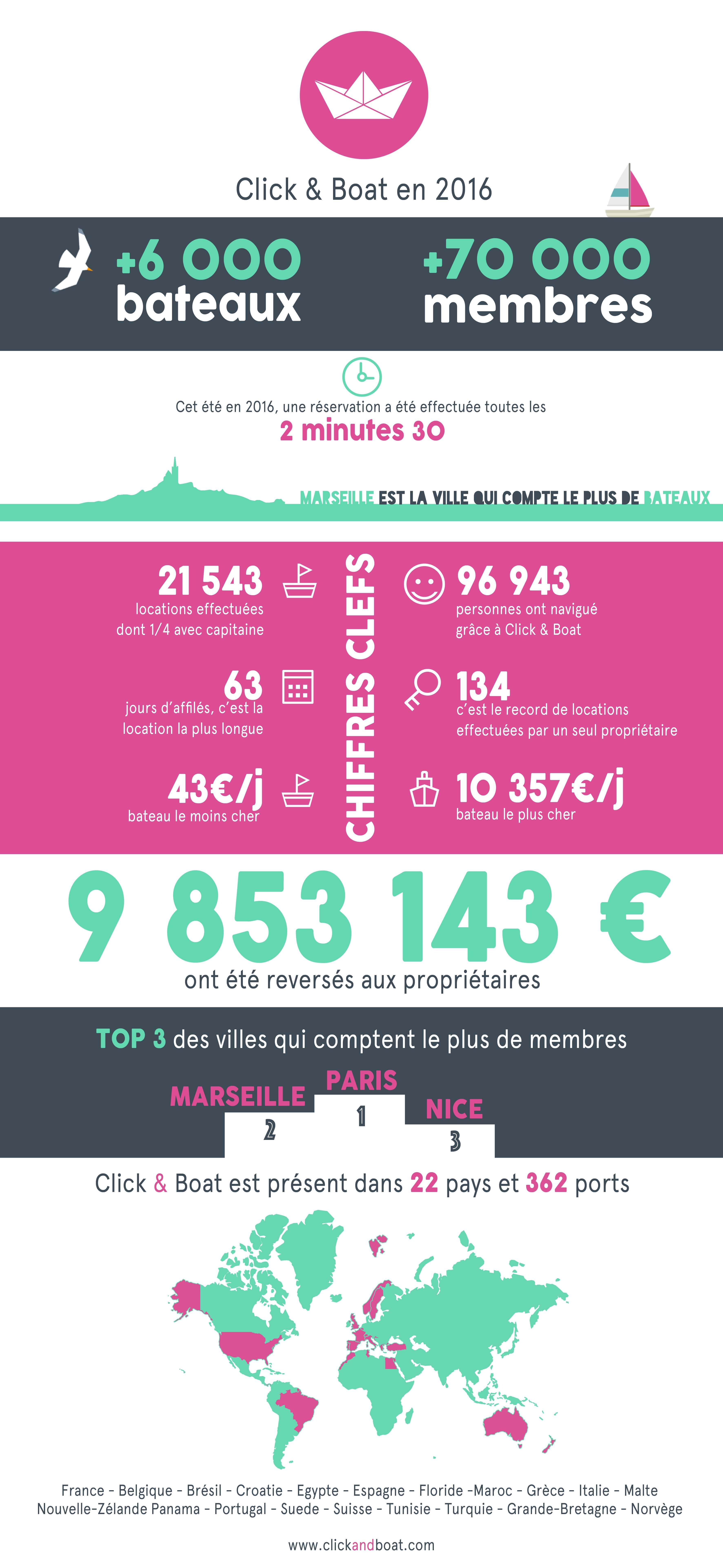Infographie Click & Boat 2016