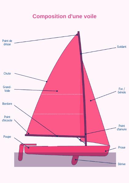 schéma voile bateau